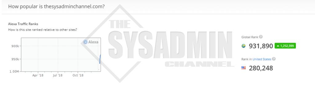 Alexa Site Info theSysadminChannel