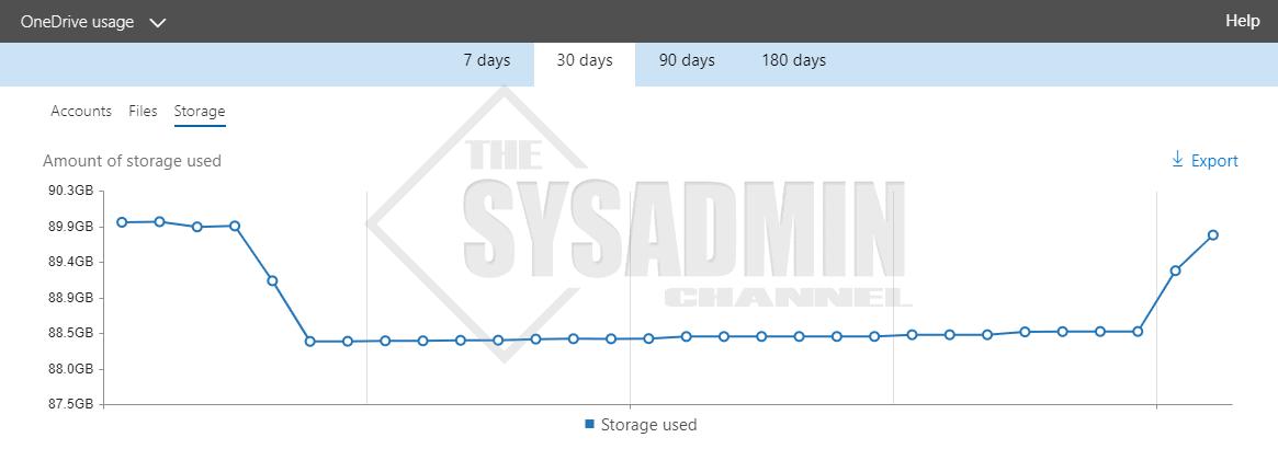 Office 365 OneDrive Usage