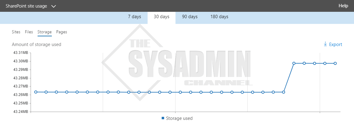 Office 365 SharePoint Online Usage