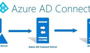Azure AD Connect Best Practices Installation Guide